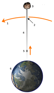 Space elevator diagram